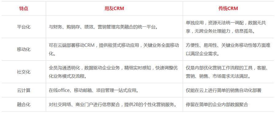 天博国际在线CRM的优势对比