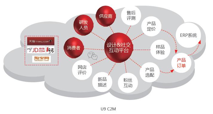C2M个性化定制
