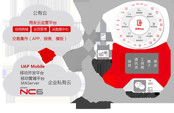 """天博国际在线企业级移动应用架构""""云+端"""""""