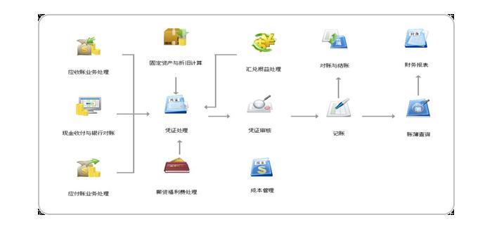 业务过程全管理 关键流程全控制