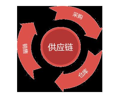 供应链管理:对采购、销售、仓库业务实行全过程管理,规范业务流程。